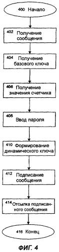 Способ создания и проверки подлинности электронной подписи