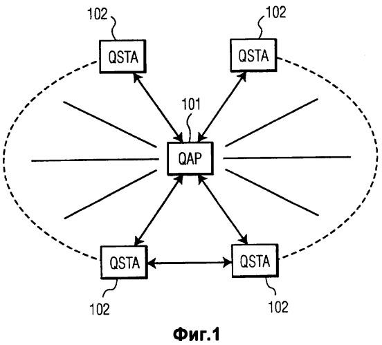 Измерение и мониторинг qos в беспроводных сетях с разграничением обслуживания