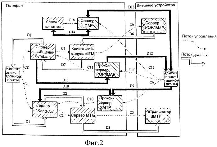 Система, способ, программное обеспечение и устройство, использующие обмен сообщениями