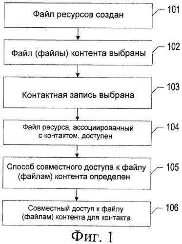 Способ, устройство, сетевой элемент, система и компьютерный программный продукт для обеспечения совместного доступа к контенту