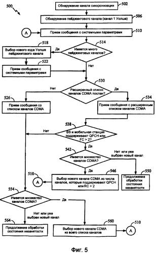 Способ хэширования по множеству частотных диапазонов в системе связи и устройство для его осуществления