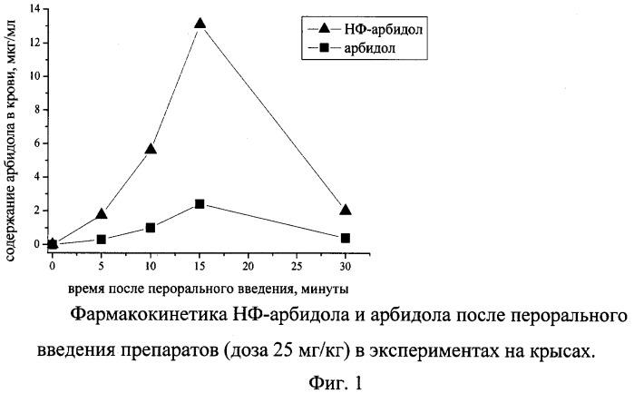 Фармацевтическая композиция, включающая арбидол в составе фосфолипидных наночастиц