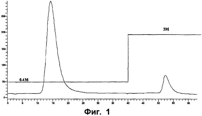 Метод аффинной хроматографии антитромбина iii
