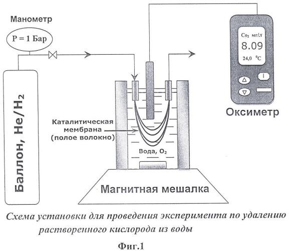 Способ нанесения металлического палладия на внешнюю поверхность полимерной гидрофобной пористой мембраны