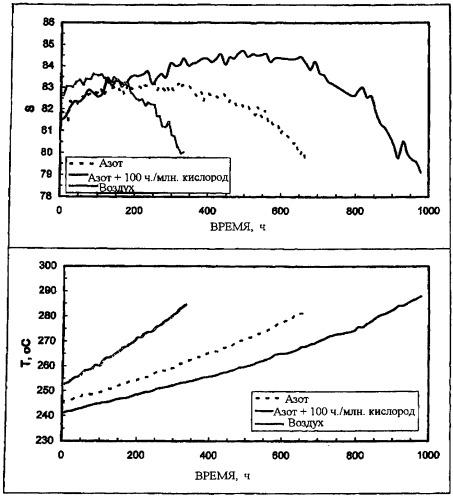 Прокаливание в инертном газе в присутствии окисляющего компонента в небольшой концентрации