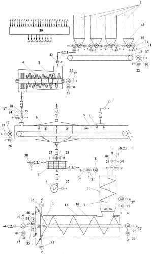 Способ автоматического управления линией производства экструдированных текстуратов