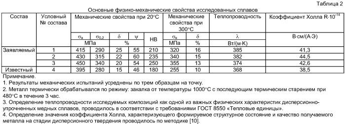 Бронза для теплообменного оборудования и защитных систем термоядерных реакторов