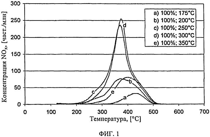 Способ эксплуатации каталитического нейтрализатора-накопителя оксидов азота в системе выпуска отработавших газов, образующихся при работе дизельного двигателя