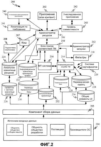Способ и система для создания, хранения, управления и потребления специфичных культуре данных