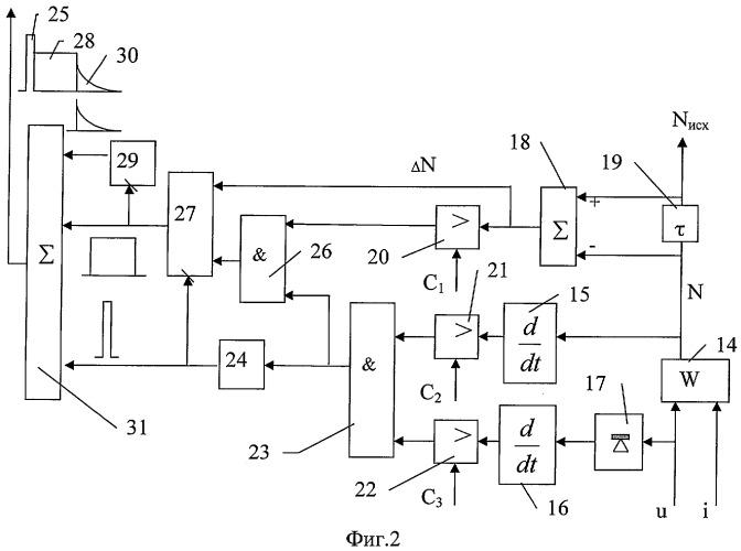 Способ противоаварийного управления мощностью турбогенератора блочной тепловой электростанции (варианты)