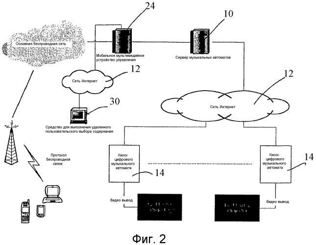 Устройство и способ выполнения интерактивного запроса содержания, находящегося в сетевом компьютерном музыкальном автомате