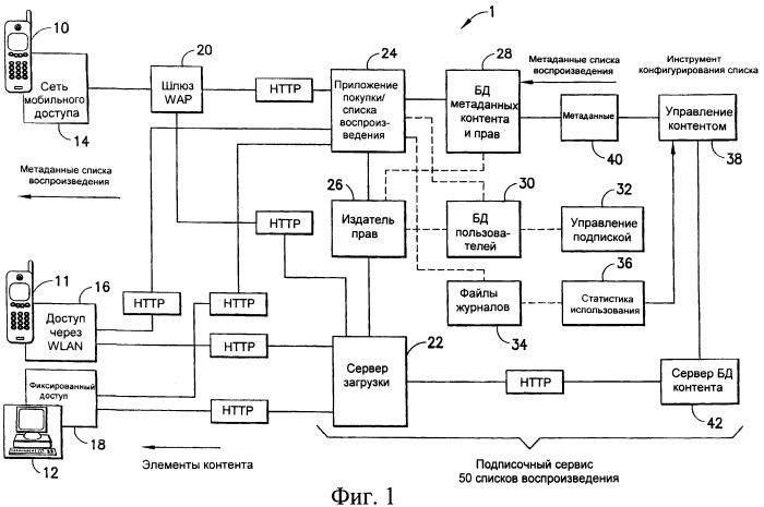 Устройство и способ обеспечения мобильных музыкальных устройств услугой подписки на списки воспроизведения
