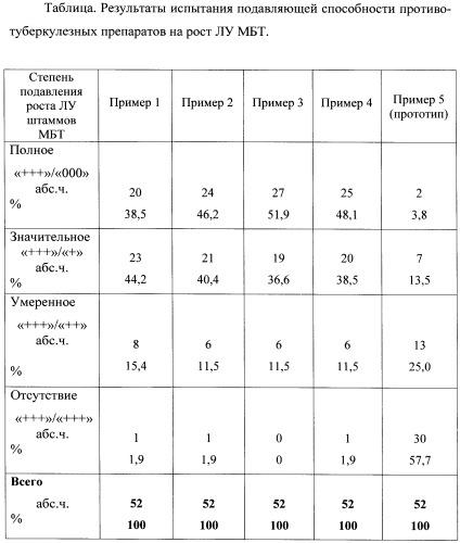 Фармакологическая композиция противотуберкулезного действия