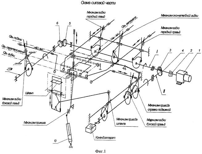 Автомат изготовления из прутка, посредством двусторонней гибки, деталей пространственной формы типа клемм рельсовых скреплений