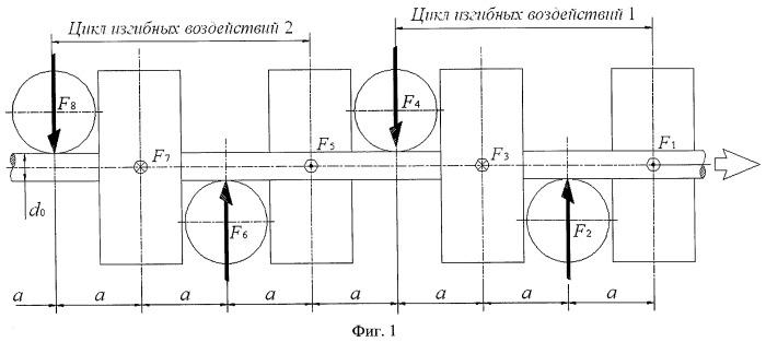 Способ снижения прочностных характеристик металла стальной длинномерной заготовки и устройство для его осуществления