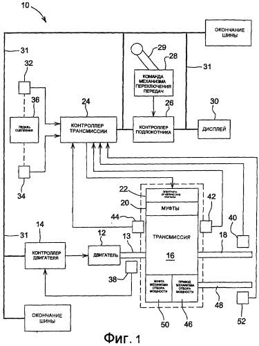 Способ использования муфты механизма отбора мощности для измерения вспомогательной нагрузки