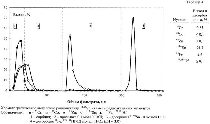 Способ экстракционного выделения радионуклидов олова из растворов минеральных и органических кислот, а также их солей