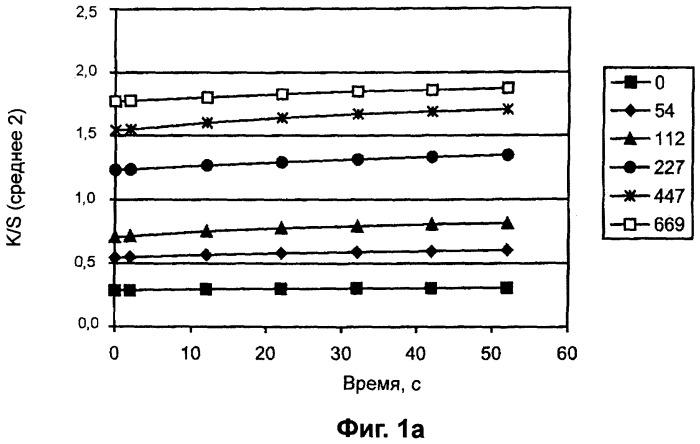 Самостоятельно ограничивающие размер композиции и тестирующие устройства для измерения содержания анализируемых веществ в биологических жидкостях