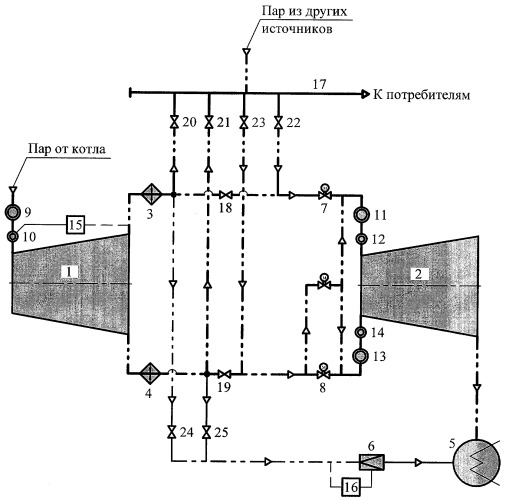 Способ совместного пуска турбины с противодавлением и привключенной к ней турбины