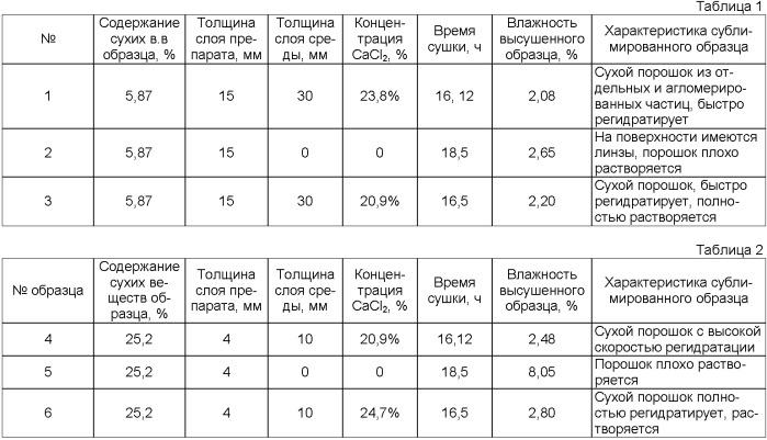 Способ консервирования (сублимационной сушки) жидких и пастообразных биопрепаратов