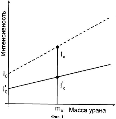 Способ определения содержания урана по спектрам люминесценции кристаллофосфоров