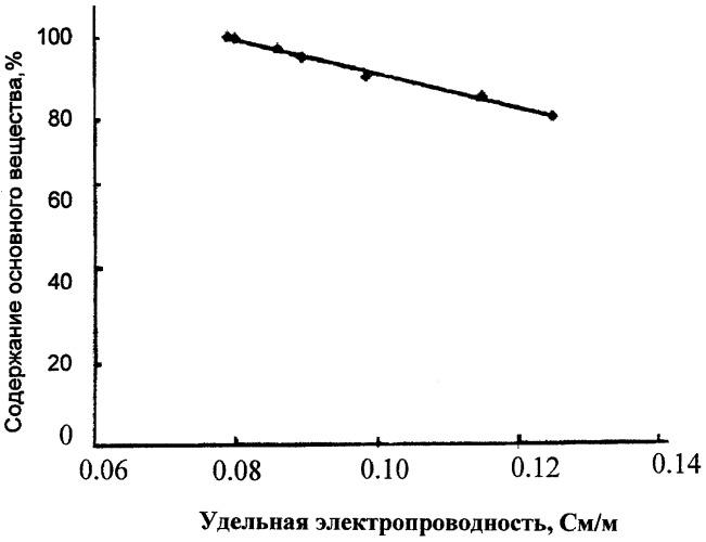 Способ количественного определения гидрохлорида 5-аминолевулиновой (5-амино-4-оксопентановой) кислоты