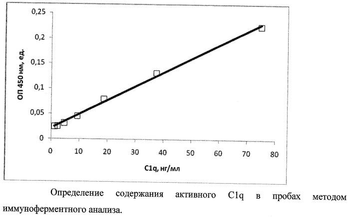 Способ и набор для иммуноферментного определения функциональной активности компонента c1q комплемента человека