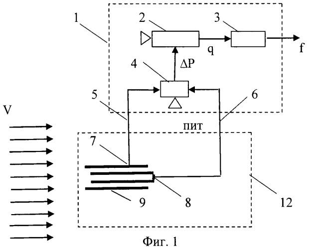 Способ преобразования непрерывного сигнала в частоту и устройство для его осуществления