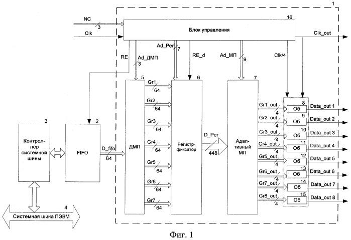 Устройство перепаковки потоков для вывода данных