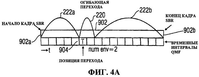 Кодирование информационного сигнала