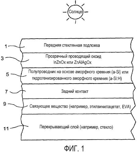 Передний контакт на основе оксида индия-цинка для фотоэлектрического прибора и способ его изготовления