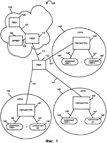 Способ и устройство связи, использующие идентификаторы точки физического подключения