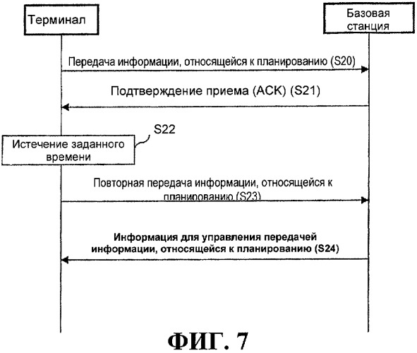 Выделение радиоресурсов в системе подвижной связи
