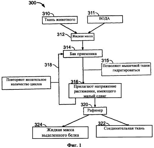 Система и способ отделения мышечных белков от соединительной ткани