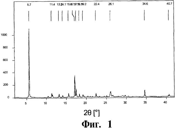 Полиморфная модификация в n-{5-[3-(тиофен-2-карбонил)-пиразоло[1,5-a]пиримидин-7-ил]-2-фтор-фенил}-n-метил-ацетамида (варианты), содержащая ее фармацевтическая композиция (варианты), лекарственное средство, способ получения указанной полиморфной модификации в (варианты) и способ лечения и/или профилактики нервных расстройств