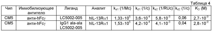 Антитела к рецептору альфа 1 il-13 и их применение