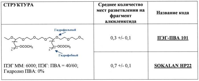 Чистящие композиции с амфифильными привитыми полимерами на основе полиалкиленоксидов и сложных эфиров винилового спирта