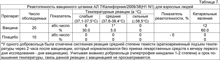 Вакцинный штамм вируса гриппа а/17/калифорния/2009/38 (h1n1) для производства живой гриппозной интраназальной вакцины для взрослых и для детей