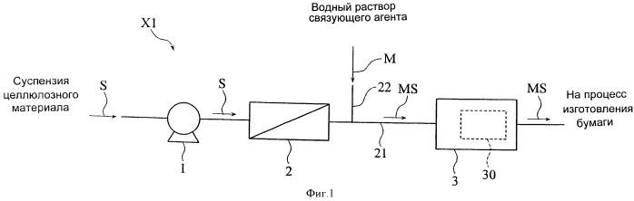 Способ изготовления бумаги и установка для изготовления бумаги