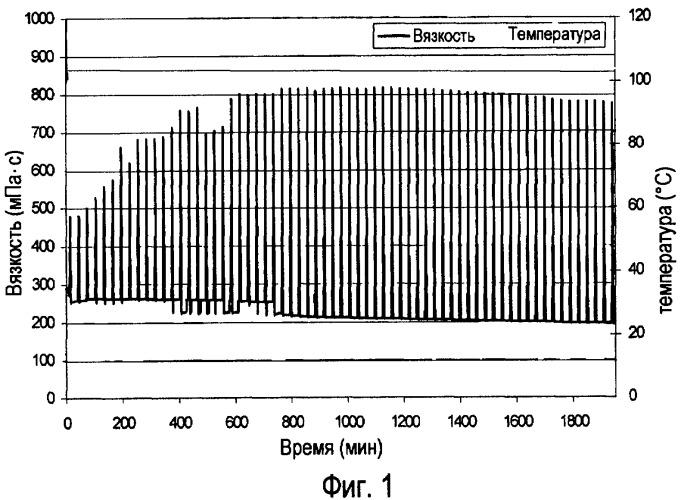 Внутрипластовый кислотный разжижитель для вязкоупругих поверхностно-активных жидкостей в рассоле