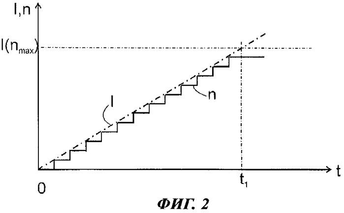 Способ эксплуатации линейного компрессора