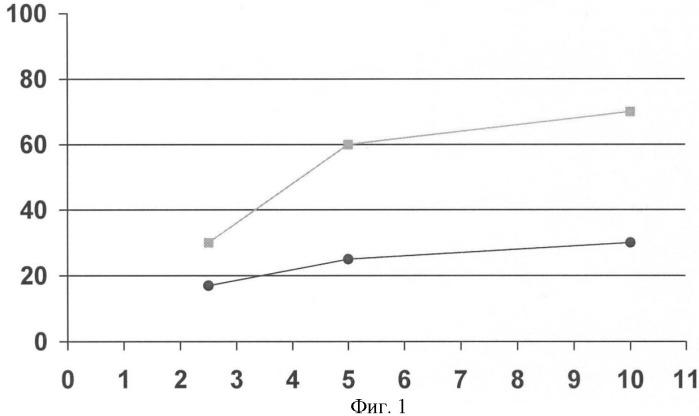 Способ иммунофлуоресцентного анализа маркеров множественной лекарственной резистентности в солидных опухолях человека
