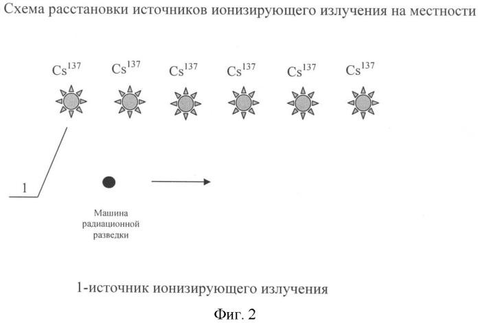 Способ натурных радиационных испытаний технических средств радиационной разведки с использованием равномерного поля ионизирующего излучения