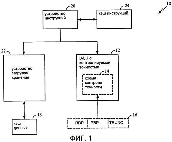 Итерационное арифметико-логическое устройство с контролируемой точностью