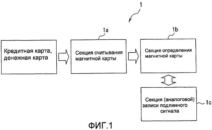Система распознавания фальшивых карт, устройство записи информации определения подлинности и устройство распознавания фальшивых карт