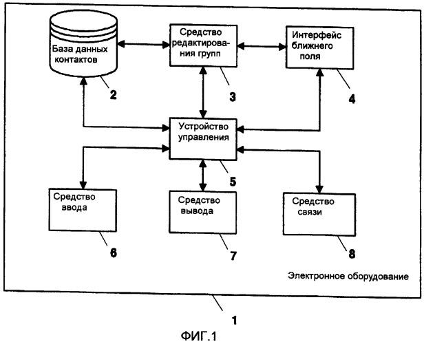 Электронное оборудование для системы беспроводной связи и способ для управления электронным оборудованием для системы беспроводной связи