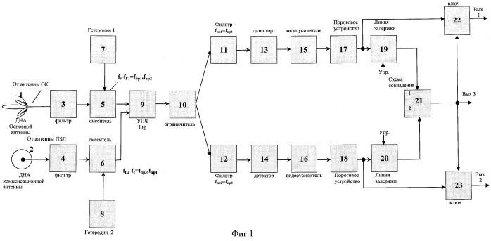Способ подавления боковых лепестков диаграммы направленности антенны запросчика и приемник для его осуществления