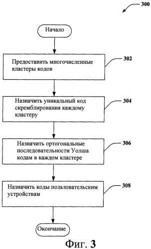 Множественный доступ с пространственным разделением каналов (sdma) для широкополосного множественного доступа с кодовым разделением каналов (wcdma)