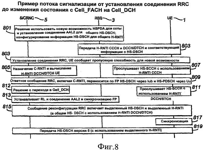 Индивидуальные и групповые идентификаторы для абонентского оборудования в беспроводных системах с совместно используемым транспортным каналом