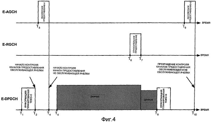 Способ и устройство контроля каналов предоставления в беспроводной связи